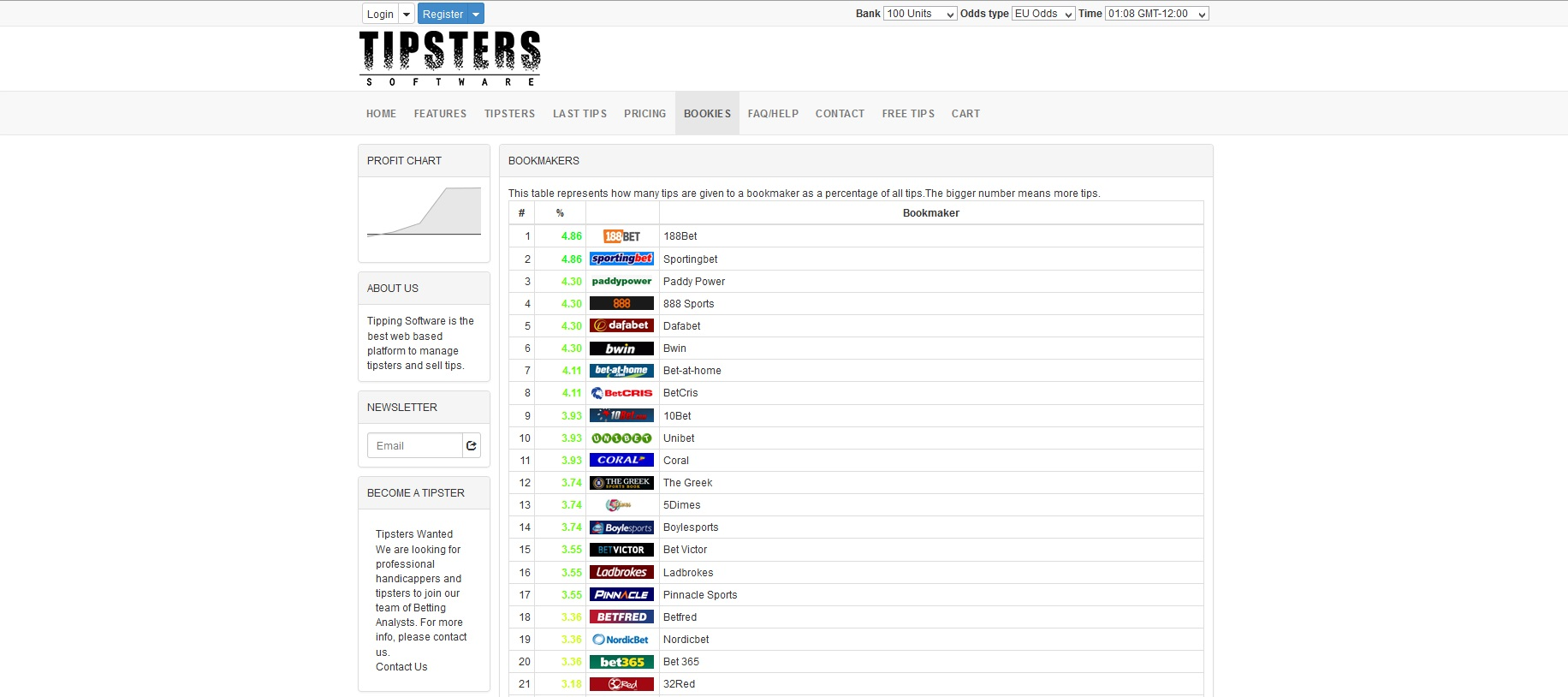 tipsters software bookmakers